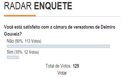 Em enquente 90% dos Delmirenses dizem está insatisfeito com Câmara de Vereadores