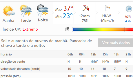 Semana em Delmiro Gouveia pode ser marcada por pancadas de chuvas aponta Previsão do Tempo